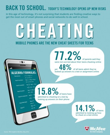 The Psychology Behind Cheating